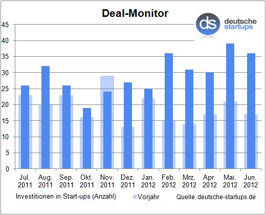 Deal-Monitor: Keine Spur von Sommerloch im Juni