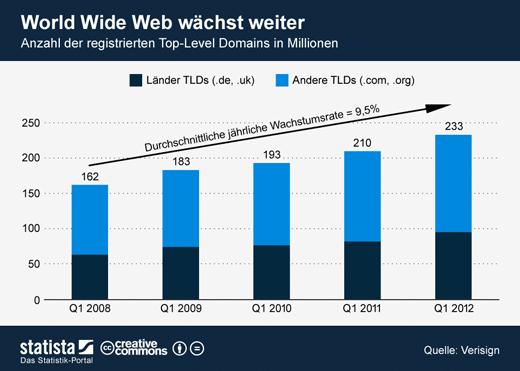 Fundstück: Anzahl der Top-Level Domains seit 2008