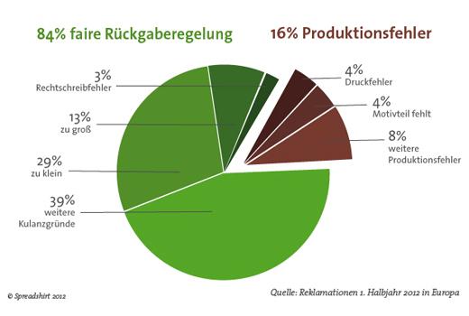 Diagramm_blog_de