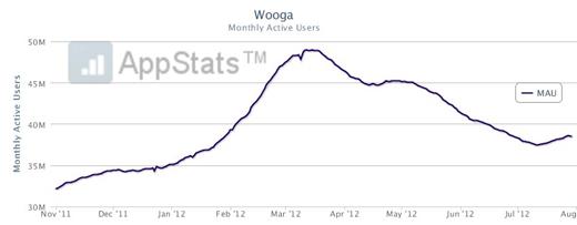 chart-wooga-letzten-monate