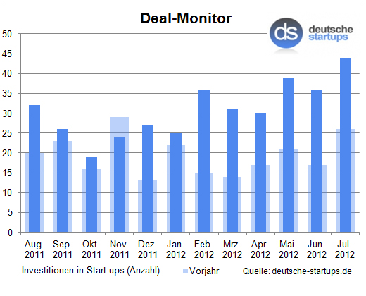 Deal-Monitor: All-Time-High im sommerlichen Juli