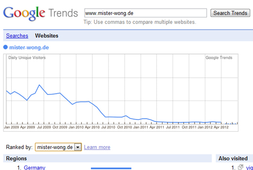 ds_wong_trends