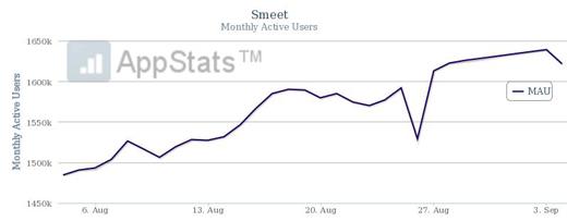 Smeet-Wachstum-August-MAU