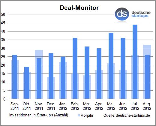 Deal-Monitor: Zurückhaltung im sommerlichen August