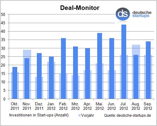 Deal-Monitor: Der September bringt wieder Aufwind