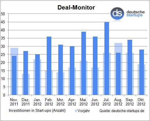 Deal-Monitor: Oktober weit über mauen Vorjahreswerten