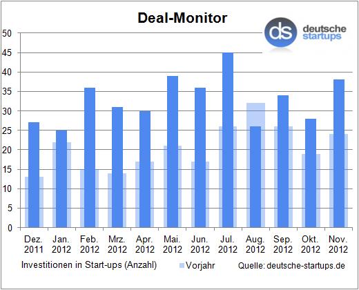 Deal-Monitor: Gute Stimmung im kalten November