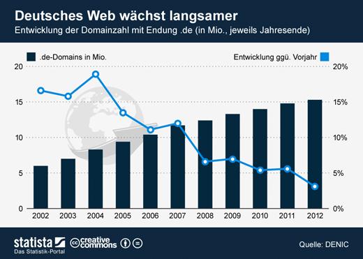 Deutschland besitzt rund 15,3 Millionen Domains