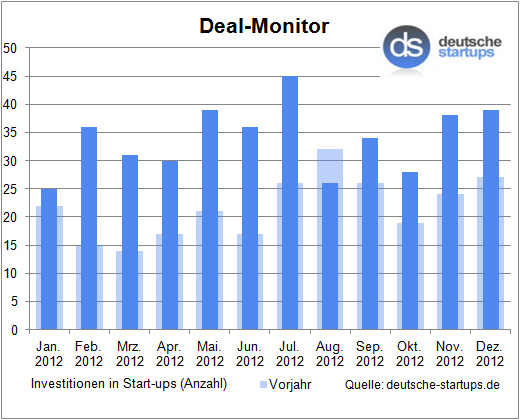 Deal-Monitor: Festlaune im Dezember – Rekordwert für 2012: 407 Investitionen