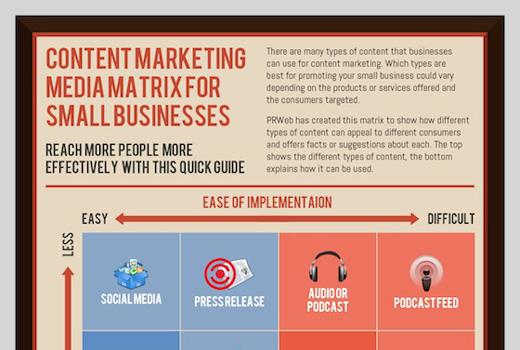 Content-Formate für KMUs und Start-ups – infografisch designt und gut erklärt