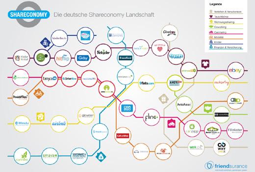 Fast alle deutschen Sharing Economy-Start-ups, die man kennen muss