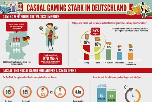 25 Millionen Menschen in Deutschland sind Gamer