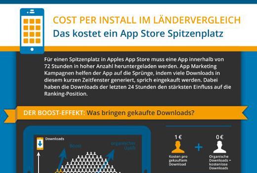 Spannende und lehrreiche Infografik: Das kostet ein Spitzenplatz im App-Store