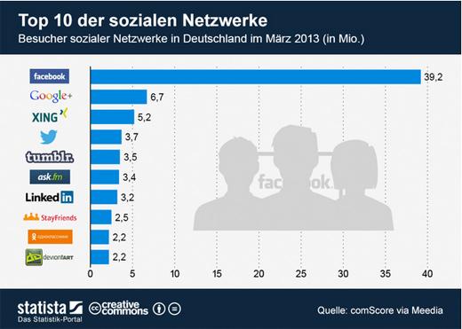 Tumblr gehört zu den 'Big Five' der sozialen Netzwerke in Deutschland