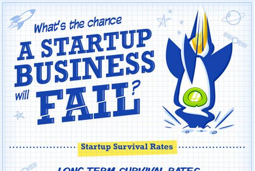 Infografik zum Erfolg von Start-ups: Welche Branche sollte es denn sein?
