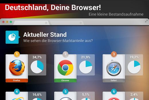 Firefox, Chrome und Safari dominieren in Deutschland – weltweit dominiert Chrome