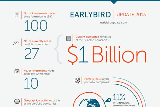 Noch mehr Risikokapital für Berlin und Co: Earlybird kann jetzt 150 Millionen investieren