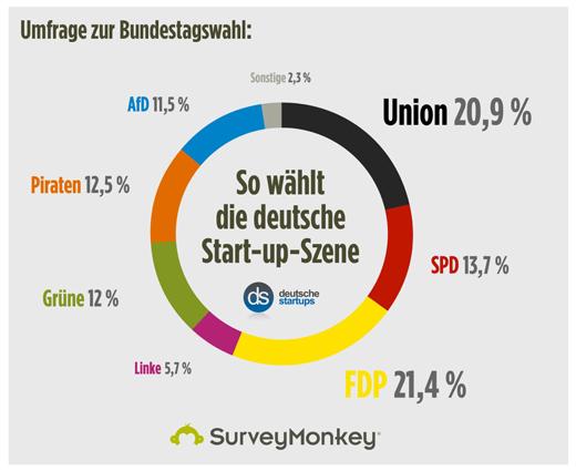 Umfrage zur Bundestagswahl: Gründer wählen FDP