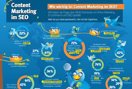 Wie wichtig ist Content Marketing im SEO?