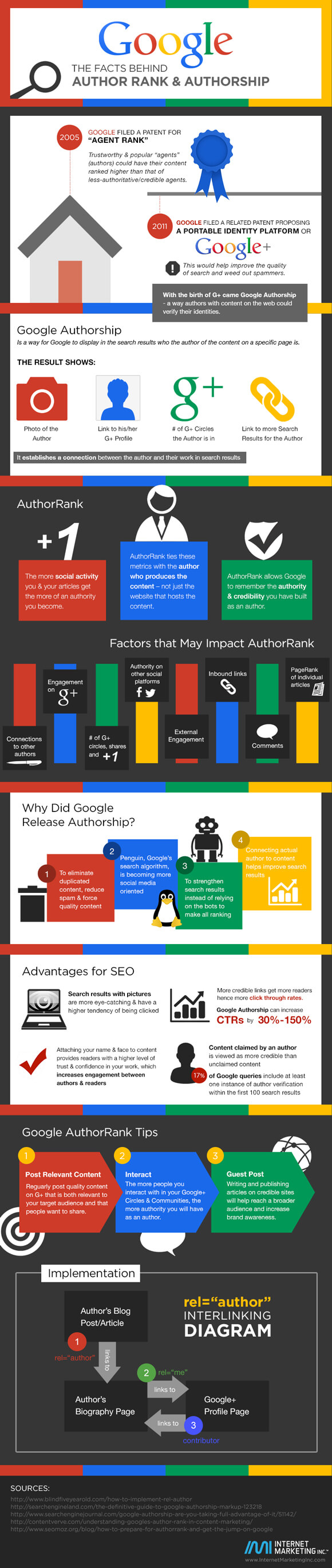 google_authorrank_komplett