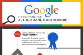 Exzellente Infografik zum Google Authorrank