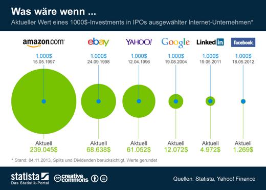 Internet-IPOs: Was wäre aus 1.000 Dollar geworden