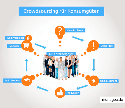 Grafik des Crowdsourcing-Konzepts bei manugoo