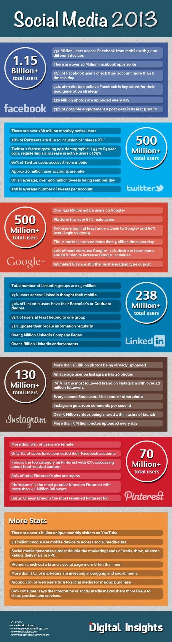 social-media-2013