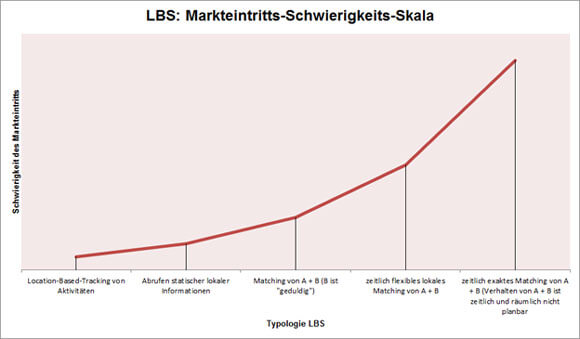 ds-lbs