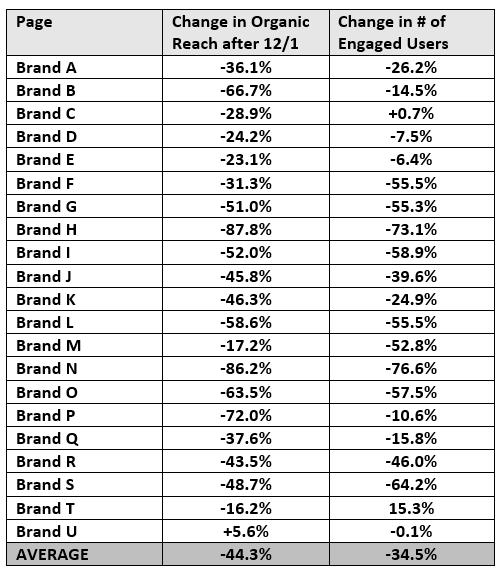 fb-reach-data