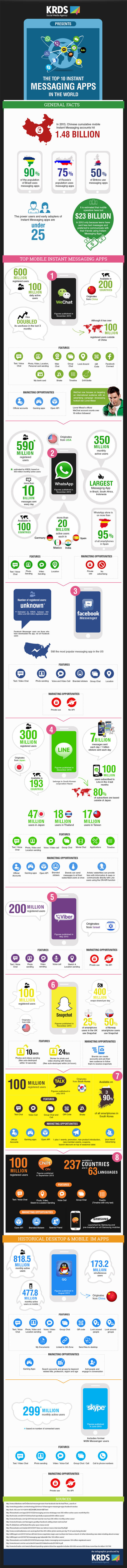 top10-instant-messaging-apps-infografik