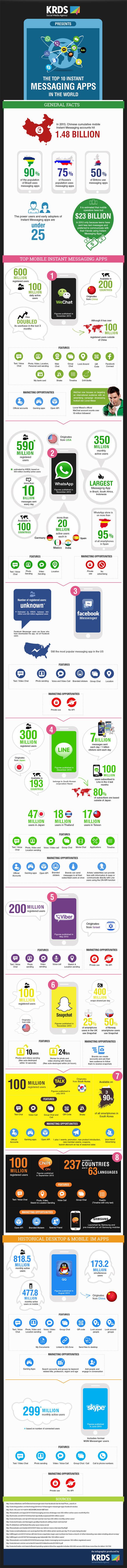 top10-instant-messaging-apps-infografik