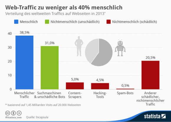 Statista-Infografik_164_traffic-auf-websites-nach-herkunft-