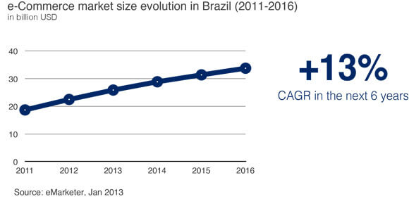 allpago-ecommerce-brazil
