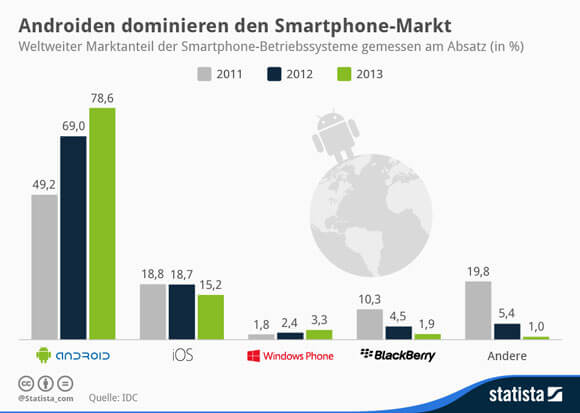 ds-Statista-android