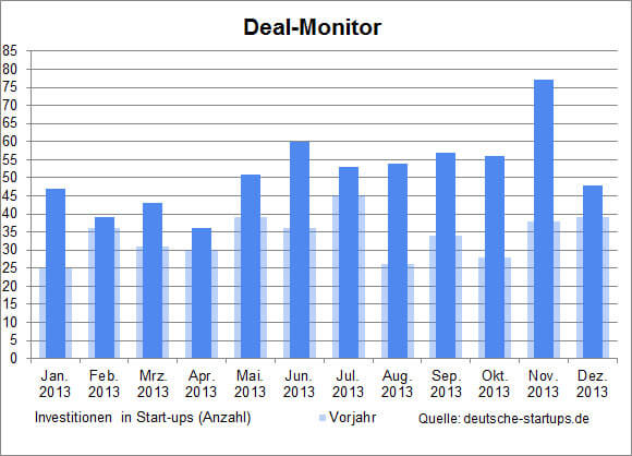 ds-deal-monitor-2013