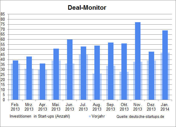 ds-deal-monitor-2014-1
