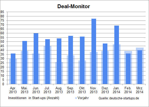 ds-deal-monitor-2014-3