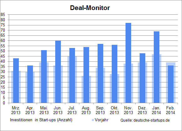 ds-deal-monitor-feb-2014