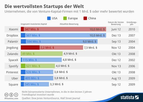 ds-startups-wertvoll