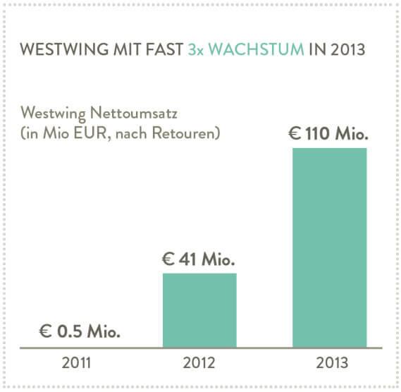 ds-westwing-umsatz