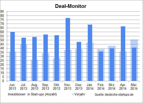 ds-deal-monitor-52014