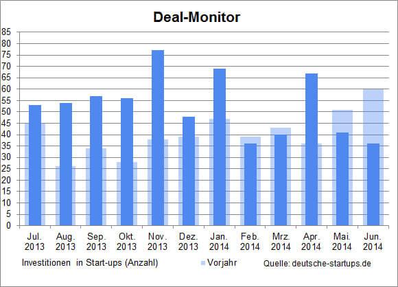 ds-dealmonitor-Juni-2014