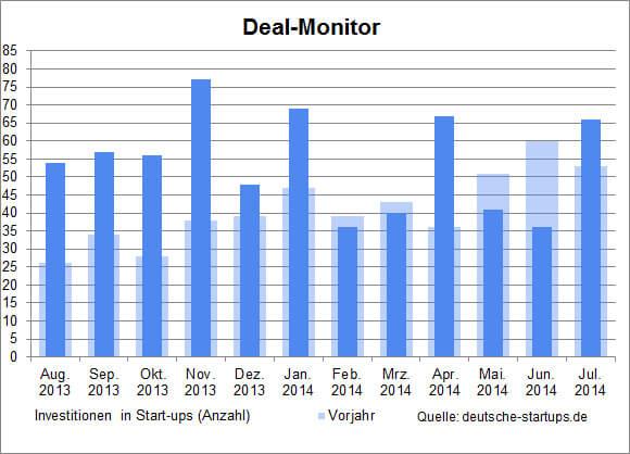 ds-dealmonitor-Juli-2014