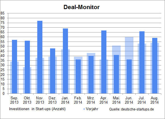 ds-dealmonitor-august-2014