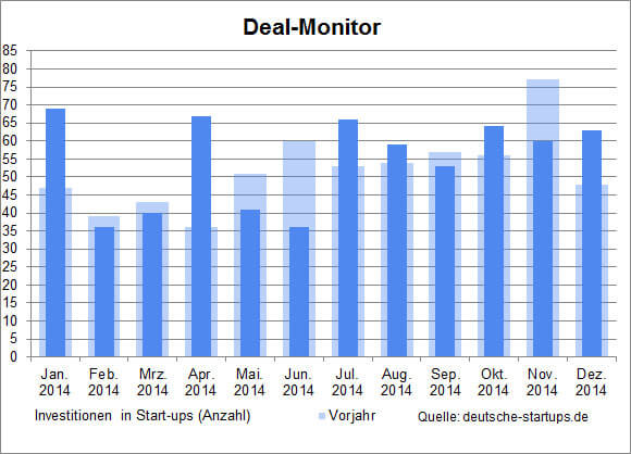 ds-dealmonitor-dezember-201