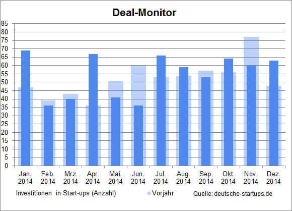 ds-dealmonitor-dezember-201