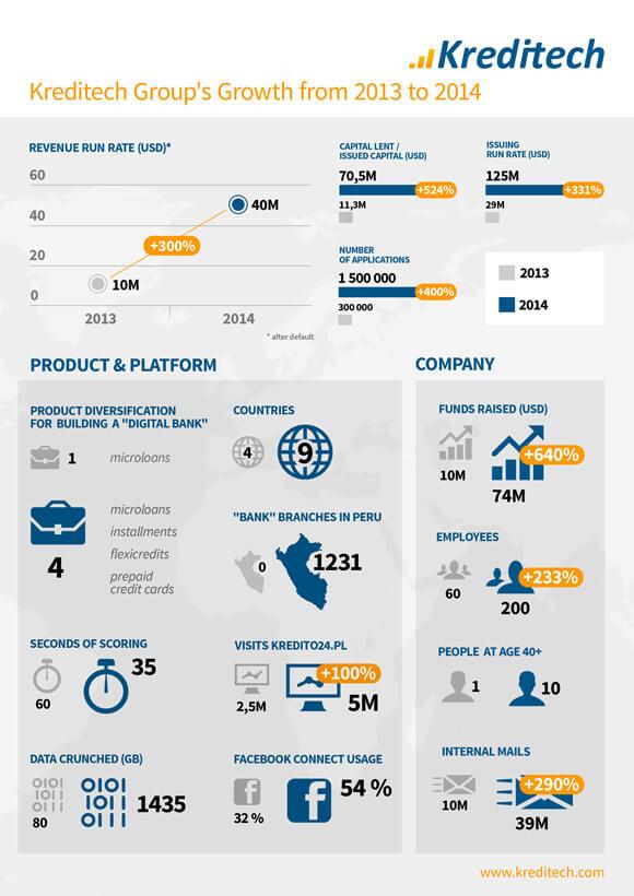 ds-kreditech-infographic-20