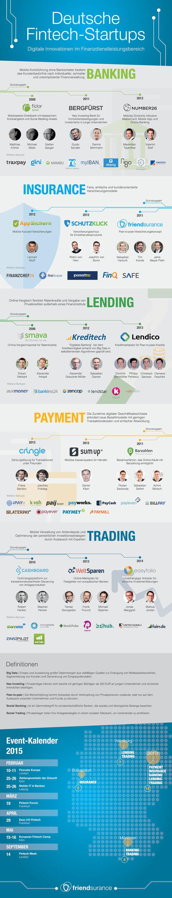 ds-Infografik-Fintech