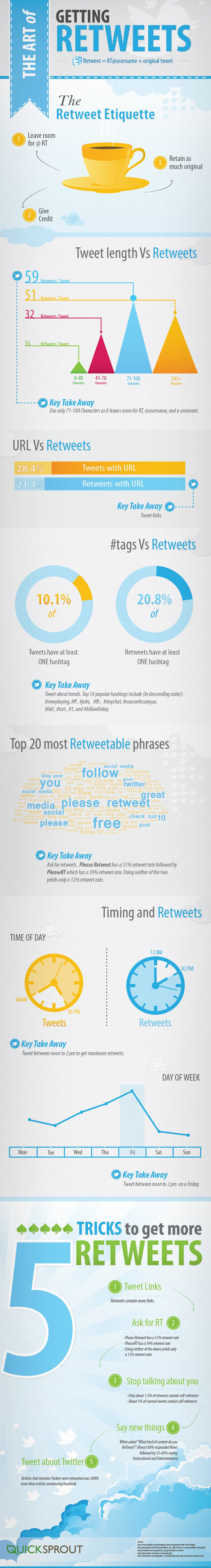 the-art-of-retweets